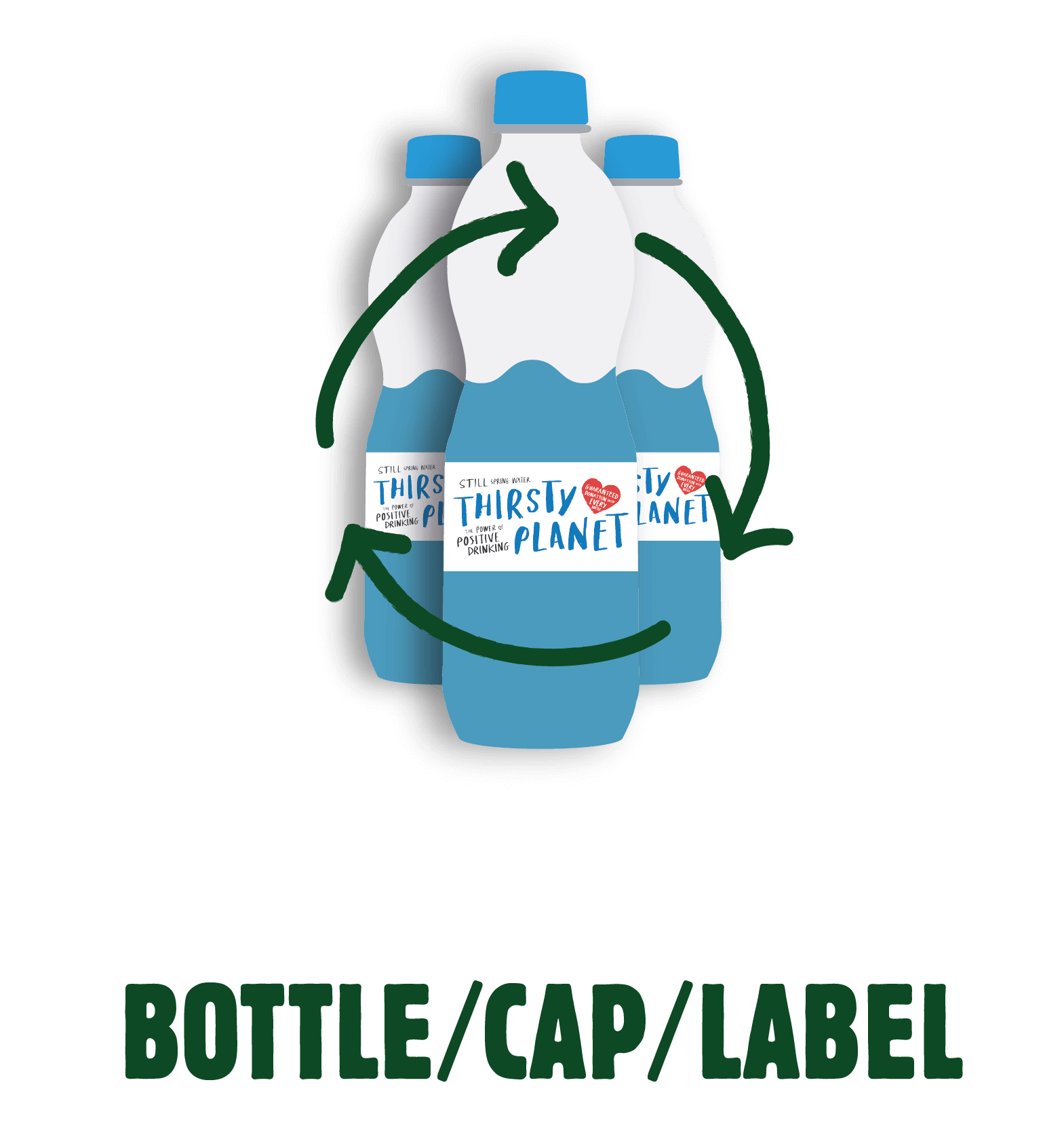 100% recyclable bottle/cap/label