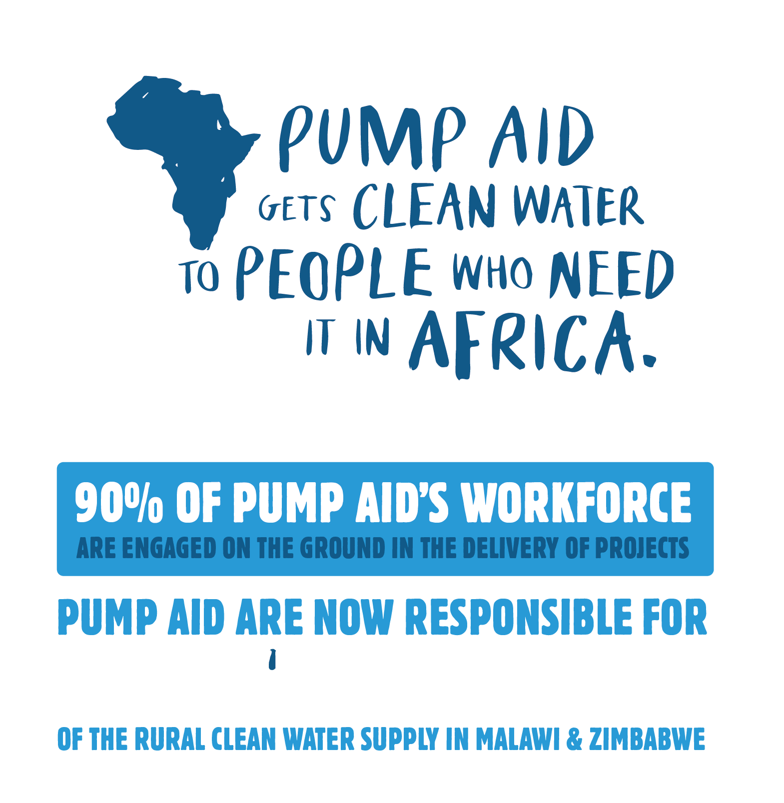 Pump Aid gets clean water to people who need it in Africa. 90% of Pump Aid's workforce are engaged on the ground in the delivery of projects. Pump Aid are now responsible for suppyling over 10% of the rural clean water supply in Malawi & Zimbabwe.