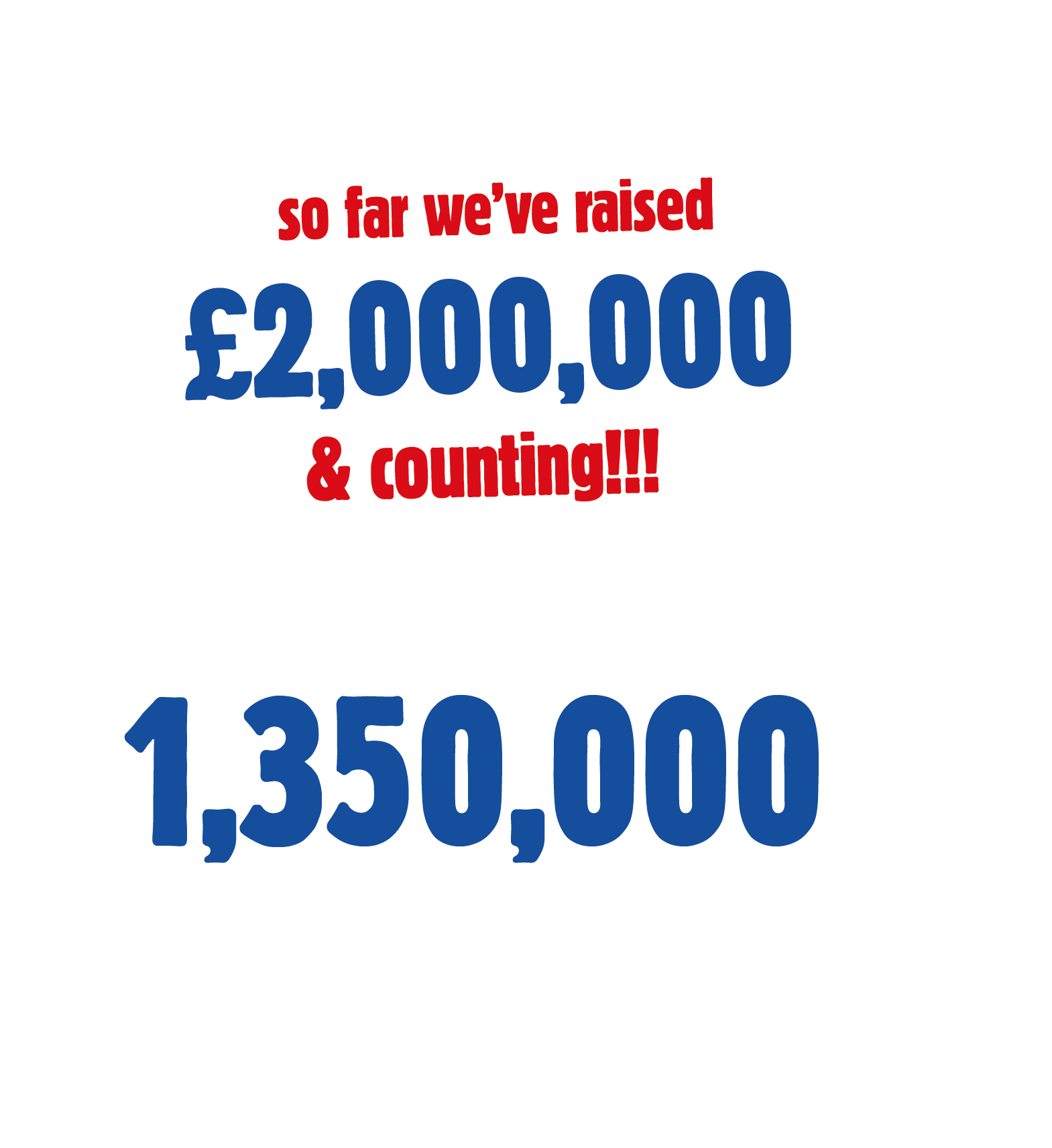 so far we've raised £2,000,000 & counting!!! 1,350,000 people